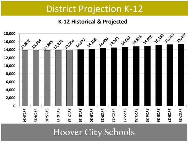 Hoover school enrollment projections April 2018