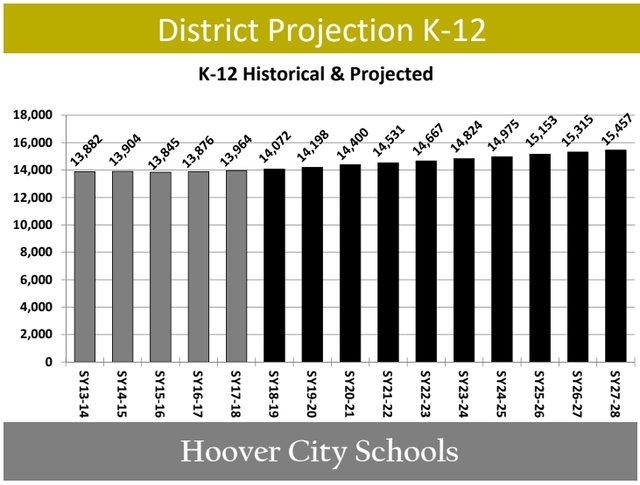 Hoover school enrollment projections April 2018