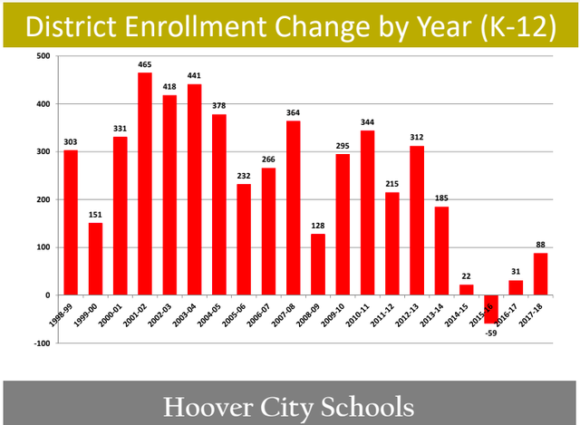 Hoover schools enrollment growth 1998-2017