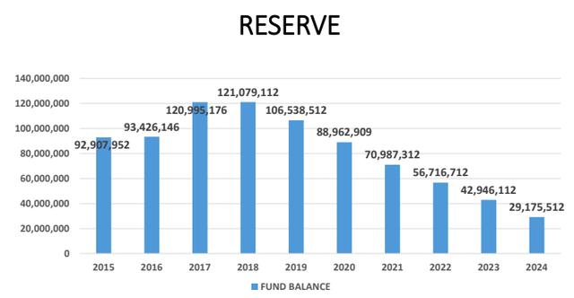 Hoover City Schols reserve projections April 2018