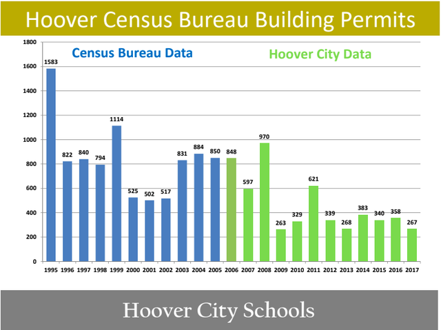 Hoover building permits 1995-2017