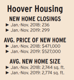 Hoover Housing.PNG