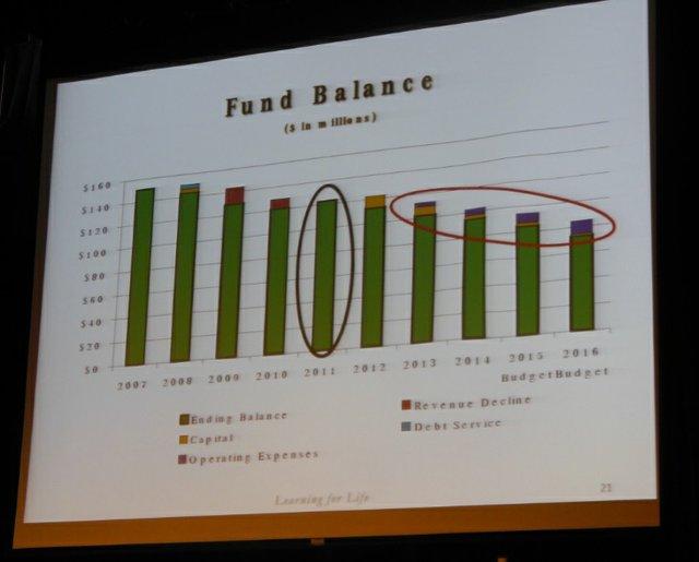 Hoover schools 2016 budget fund balance slide.jpg