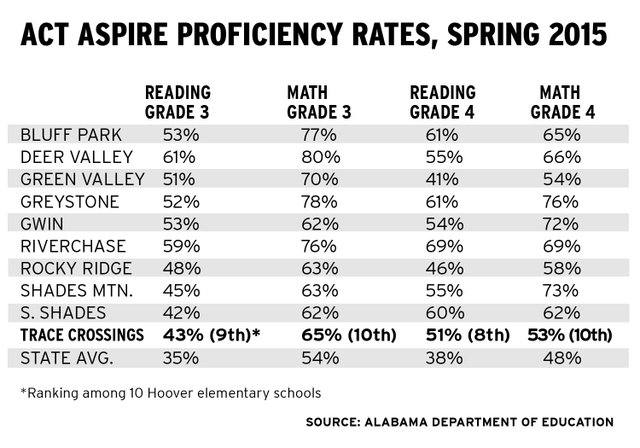Hoover elementary proficiency rates spring 2015