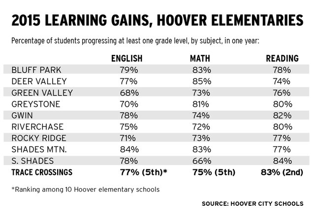 Hoover elementary 2015 learning gains