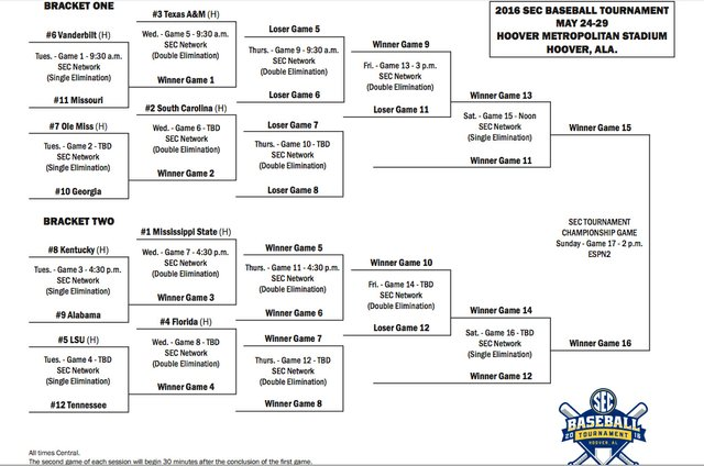 2016 SEC Baseball Tournament bracket